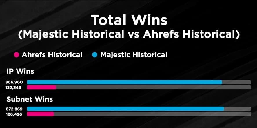 total win majestic vs ahrefs