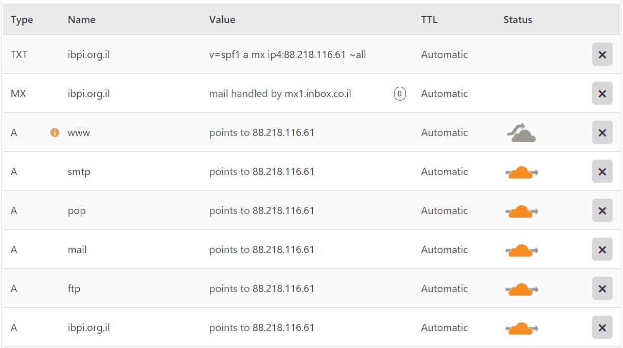 רשומות DNS CLOUDFLARE