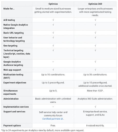 ההבדלים בין המינויים האפשריים ב - google optimize