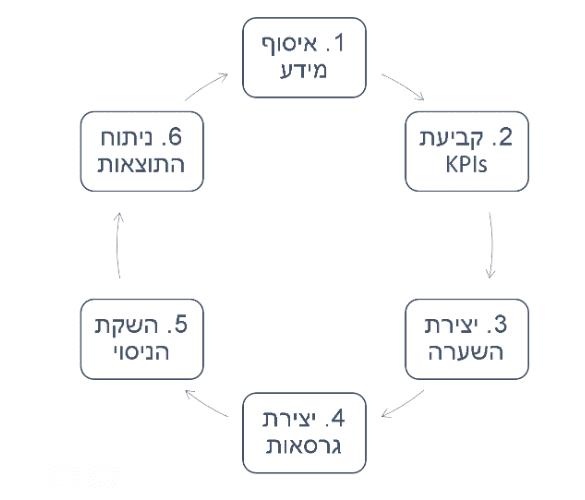 התהליך