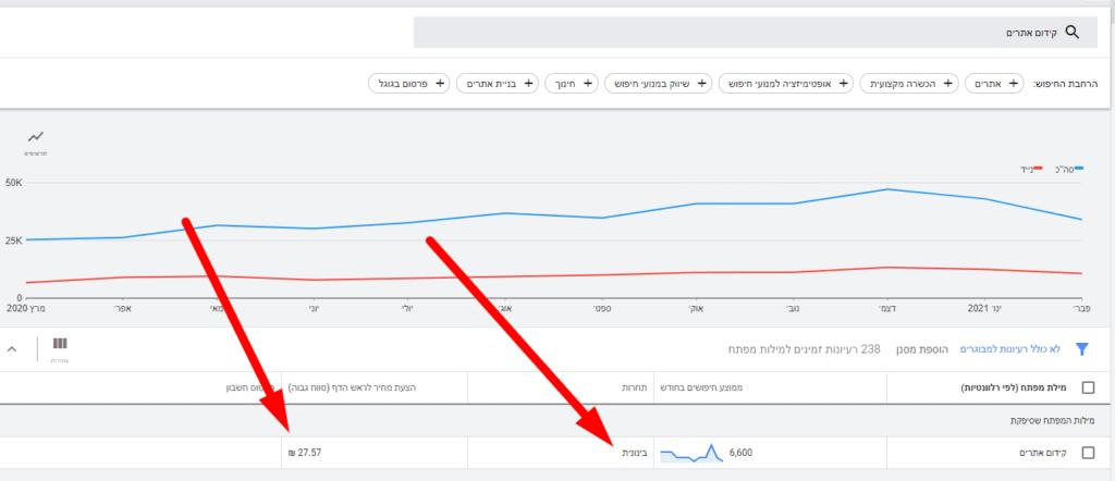 בדיקת תחרותיות בכלי של גוגל